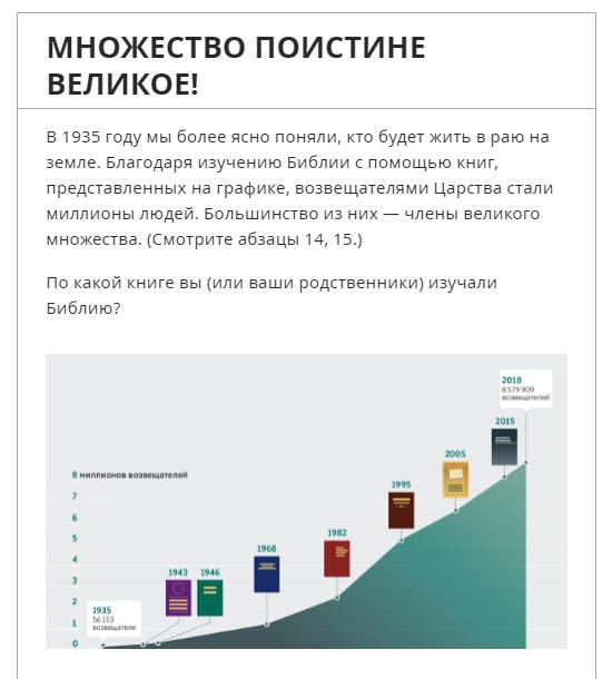 Статистика роста организации Свидетели Иеговы